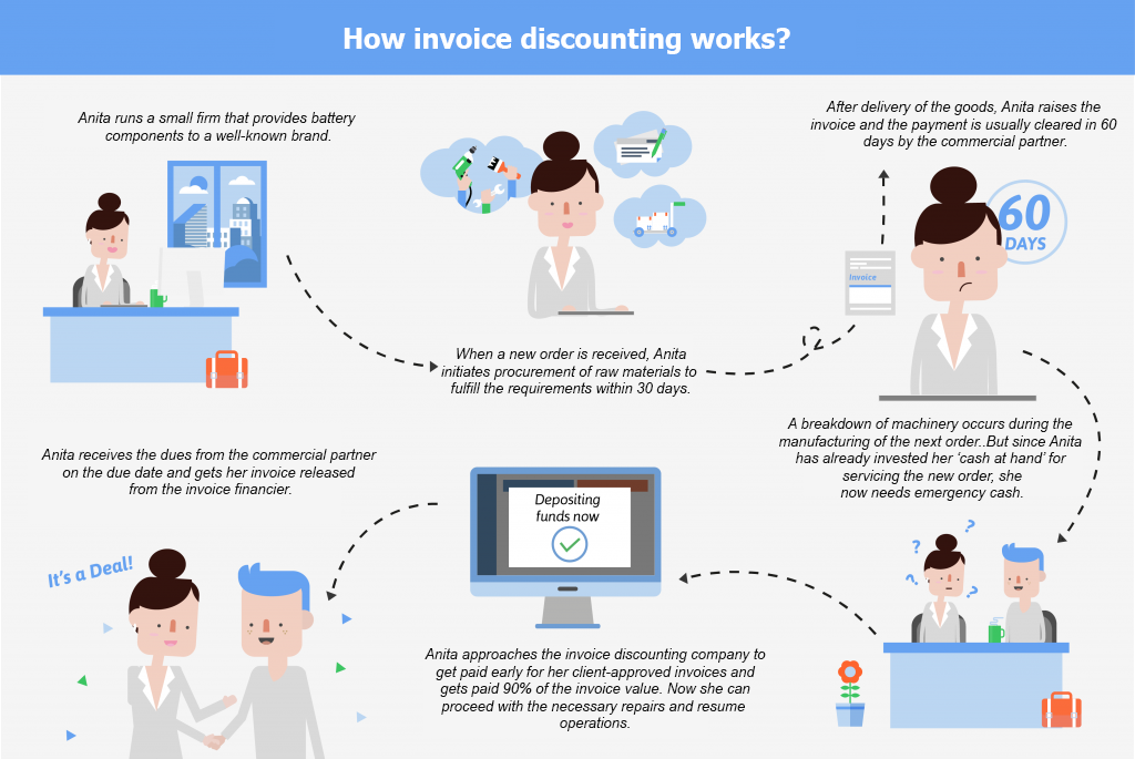 How does Invoice discounting works